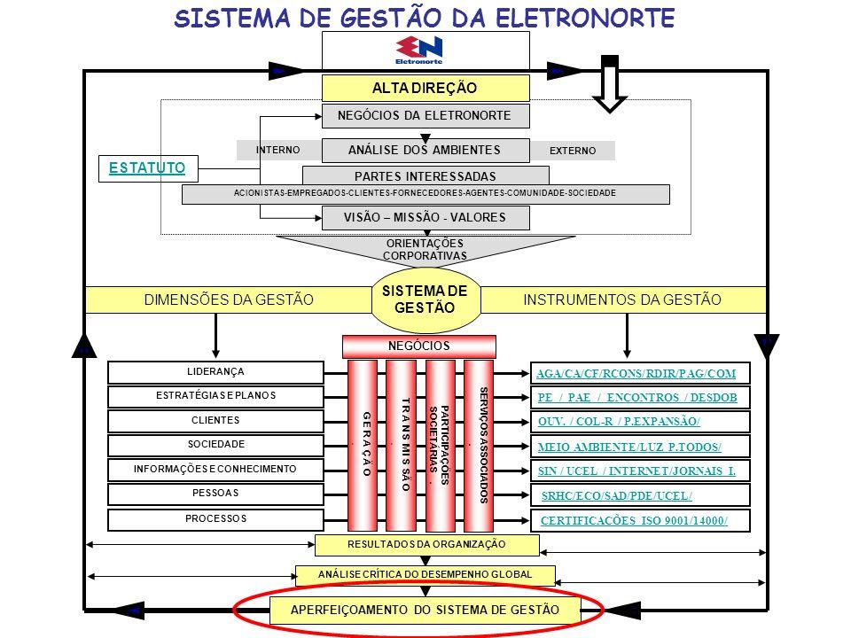 SISTEMA DE GESTÃO DA ELETRONORTE PARTES INTERESSADAS ANÁLISE DOS AMBIENTES ORIENTAÇÕES CORPORATIVAS VISÃO – MISSÃO - VALORES EXTERNO INTERNO ALTA DIRE