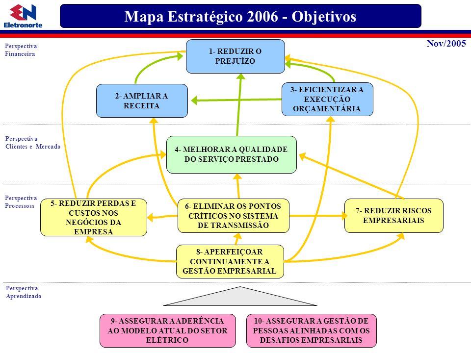 Perspectiva Financeira Perspectiva Clientes e Mercado Perspectiva Processoss Perspectiva Aprendizado Mapa Estratégico 2006 - Objetivos 4- MELHORAR A Q