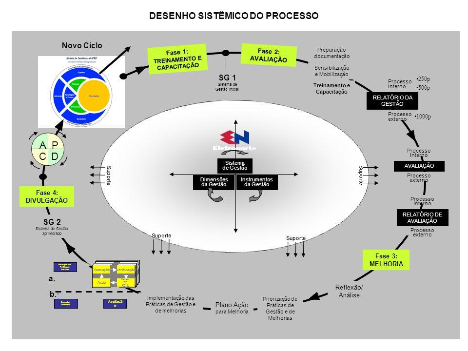 DESENHO SISTÊMICO DO PROCESSO Novo Ciclo Suporte Fase 1: TREINAMENTO E CAPACITAÇÃO Sensibilização e Mobilização Treinamento e Capacitação Preparação d