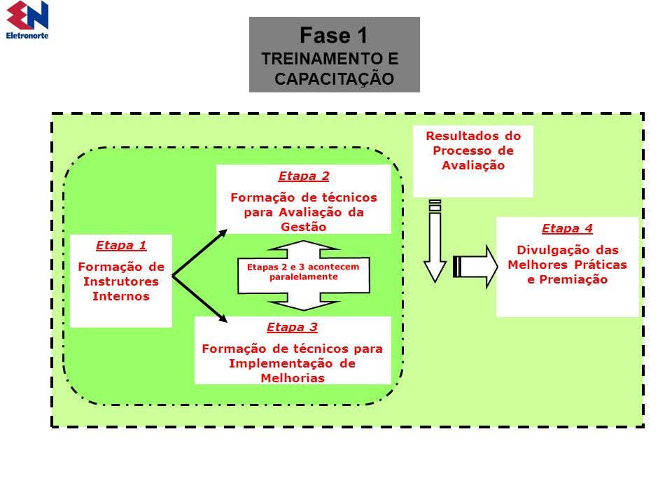 Etapa 1 Formação de Instrutores Internos Etapa 2 Formação de técnicos para Avaliação da Gestão Etapa 3 Formação de técnicos para Implementação de Melh