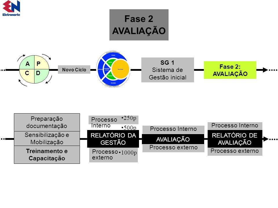 SG 1 Sistema de Gestão inicial Fase 2: AVALIAÇÃO Processo Interno 250p 500p Processo externo 1000p Novo Ciclo A C P D... Processo Interno Processo ext