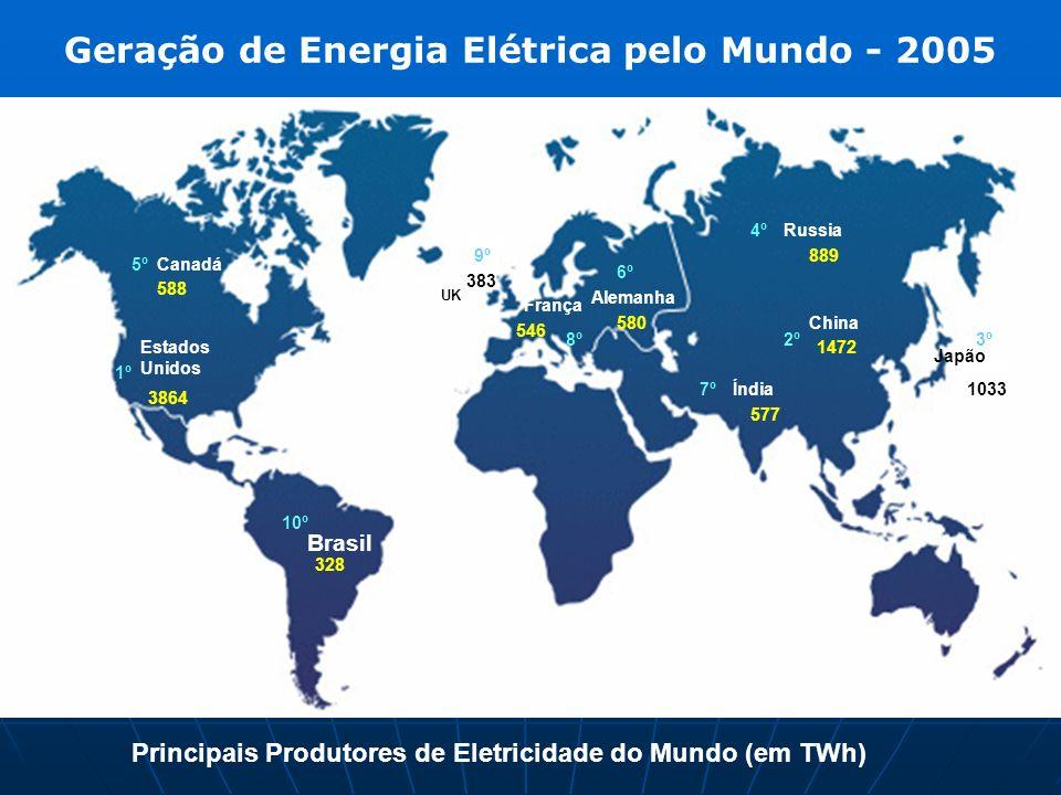 Estados Unidos 3864 China 1472 Principais Produtores de Eletricidade do Mundo (em TWh) Japão 1033 Russia 889 Canadá 588 Alemanha 580 França 546 Índia