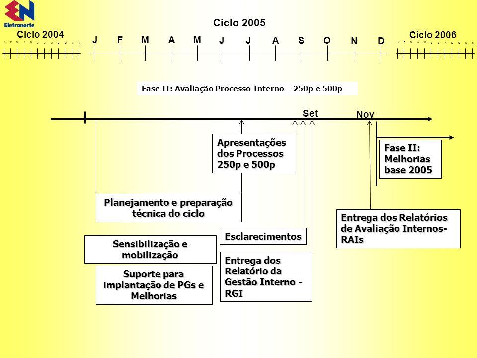 JFMAM JJASO ND Ciclo 2004 Ciclo 2005 Ciclo 2006 JFMAM JJASO ND JFMAM JJASO ND Planejamento e preparação técnica do ciclo Esclarecimentos Sensibilizaçã