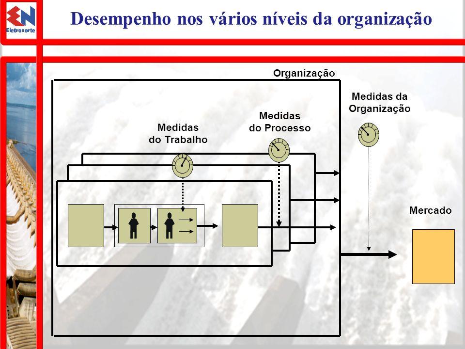 Desempenho nos vários níveis da organização Mercado Medidas da Organização Medidas do Trabalho Medidas do Processo