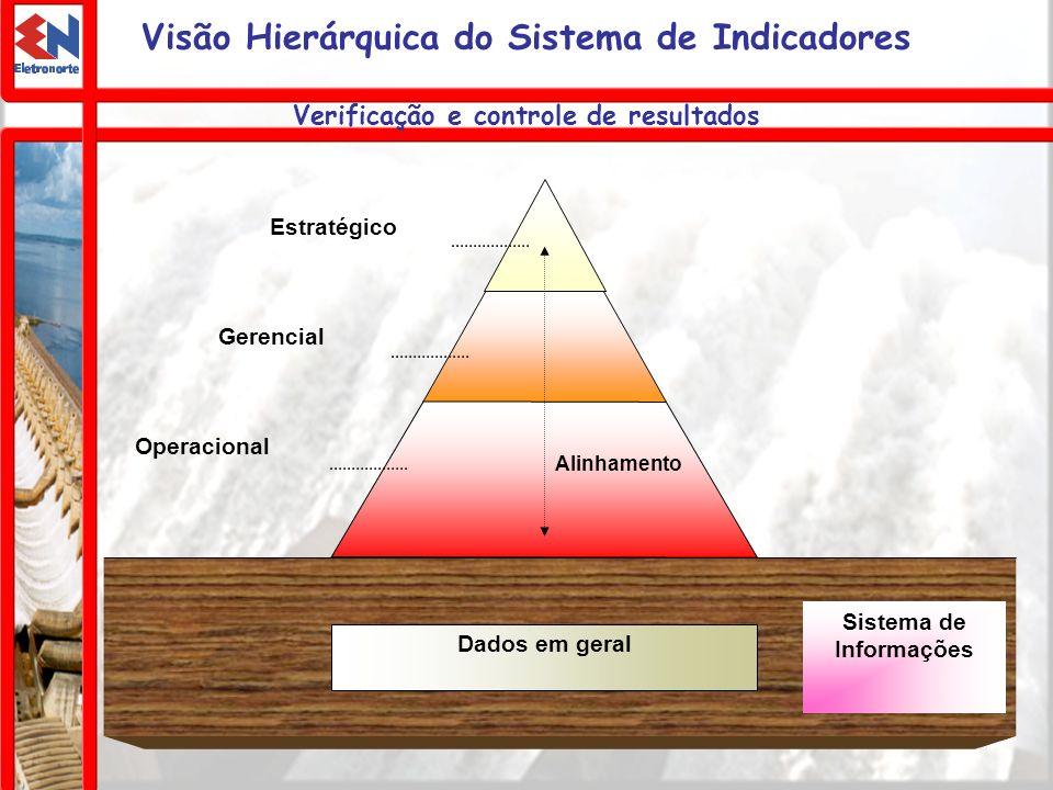 Visão Hierárquica do Sistema de Indicadores Dados em geral Estratégico Gerencial Operacional Alinhamento Sistema de Informações Verificação e controle