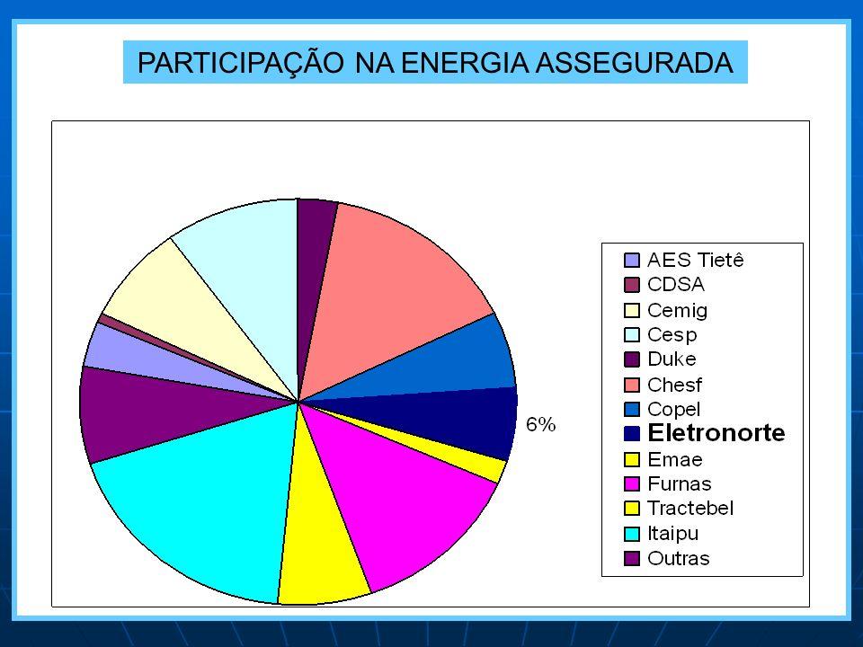 58% do Território Nacional 100% da Amazônia Legal 09 Estados da Federação CRIAÇÃO: Junho de 1973 POPULAÇÃO ATENDIDA: 14 milhões de pessoas Para conduzir estudos e construir projetos de abastecimentos elétrico na região amazônica, foi criada a Centrais Elétricas do Norte do Brasil – ELETRONORTE.