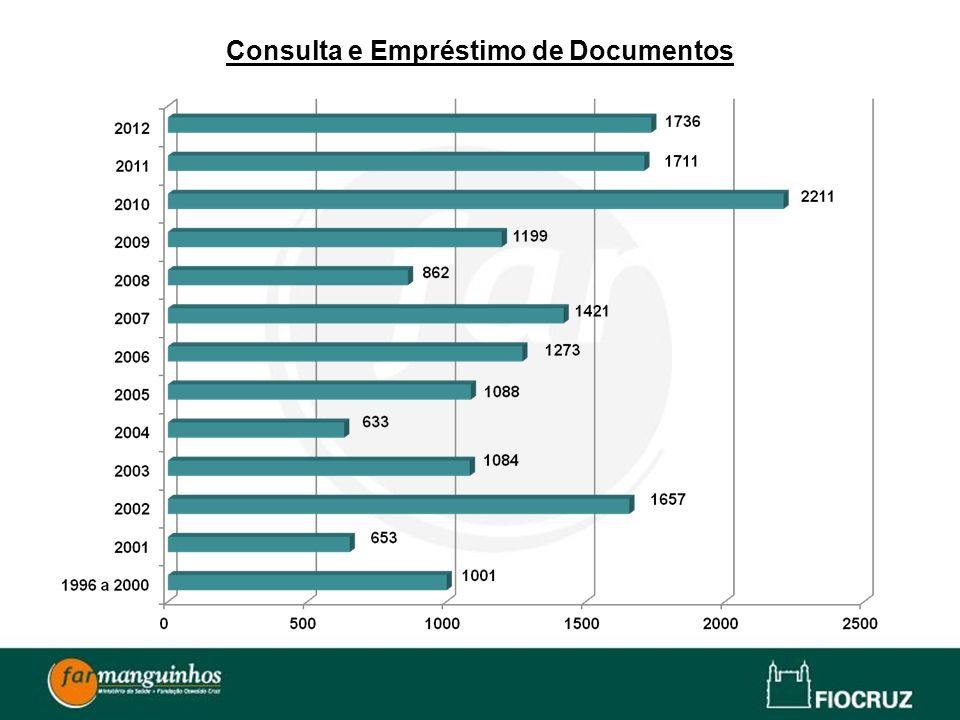 Descarte de Documentos 2001 – 35,8 m = 1.530 t 2002 – 27,2 m = 1.080 t 2006 – 24,5 m ( não foi informado o peso) 2010 – 395,7m = 8,210 t