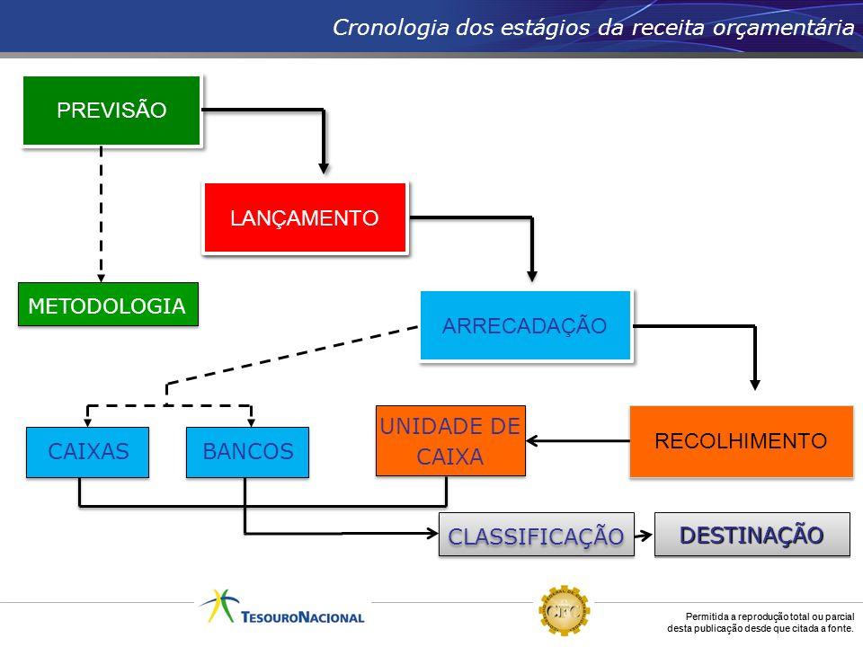 Permitida a reprodução total ou parcial desta publicação desde que citada a fonte. PREVISÃO ARRECADAÇÃO RECOLHIMENTO CAIXASBANCOS METODOLOGIA Cronolog