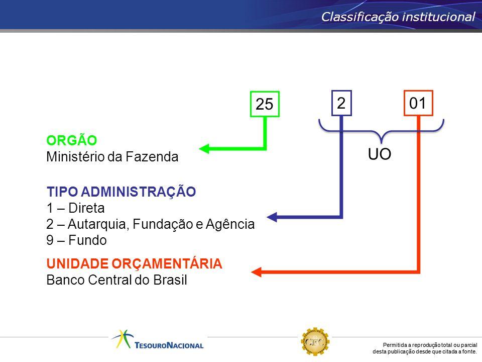 Permitida a reprodução total ou parcial desta publicação desde que citada a fonte. 01 UNIDADE ORÇAMENTÁRIA Banco Central do Brasil 2 TIPO ADMINISTRAÇÃ