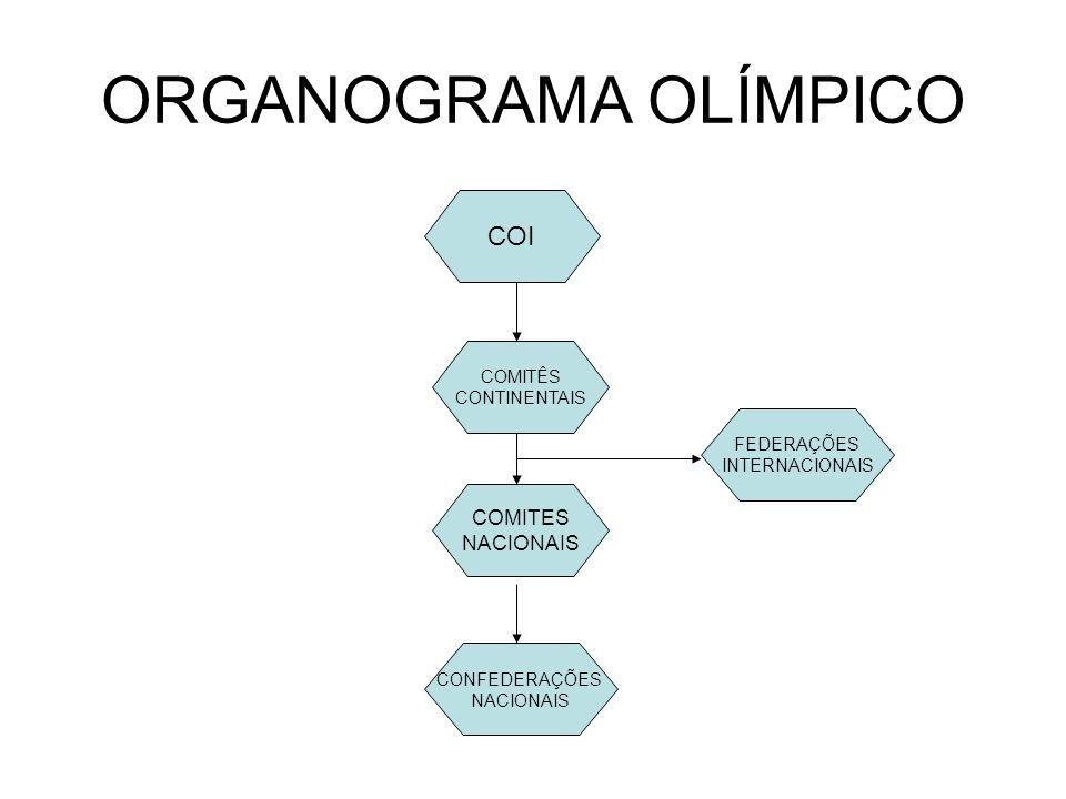 ORGANOGRAMA OLÍMPICO COI CONFEDERAÇÕES NACIONAIS COMITES NACIONAIS COMITÊS CONTINENTAIS FEDERAÇÕES INTERNACIONAIS