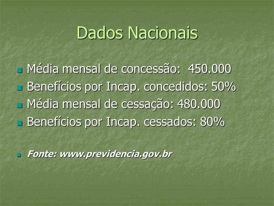 Dados Nacionais Média mensal de concessão: 450.000 Média mensal de concessão: 450.000 Benefícios por Incap. concedidos: 50% Benefícios por Incap. conc