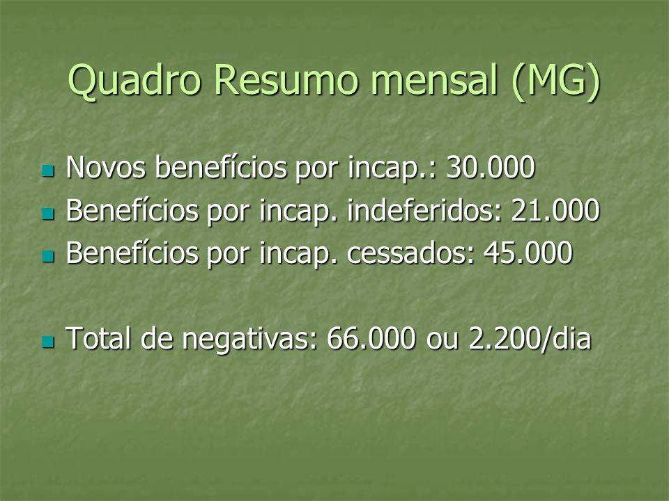 Quadro Resumo mensal (MG) Novos benefícios por incap.: 30.000 Novos benefícios por incap.: 30.000 Benefícios por incap. indeferidos: 21.000 Benefícios