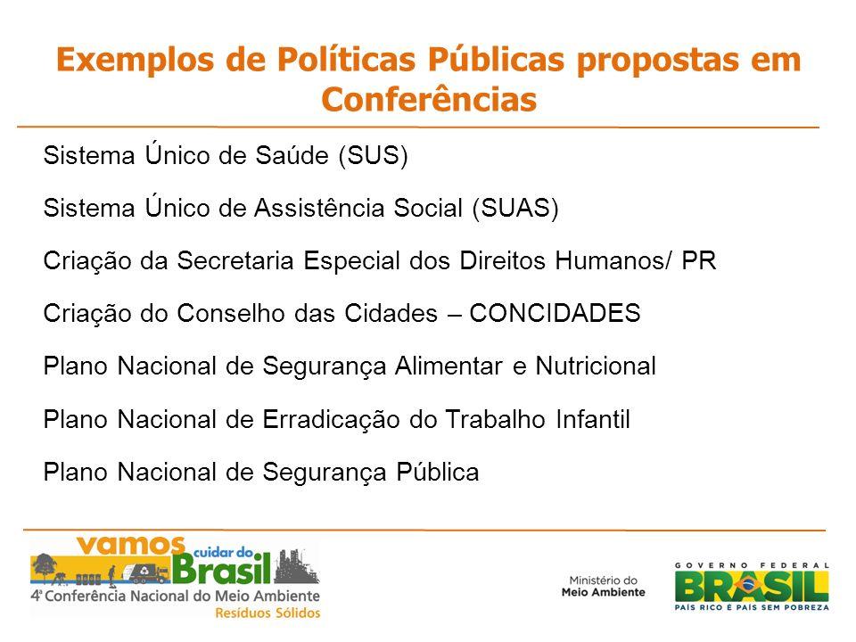 Exemplos de Políticas Públicas propostas em Conferências Sistema Único de Saúde (SUS) Sistema Único de Assistência Social (SUAS) Criação da Secretaria