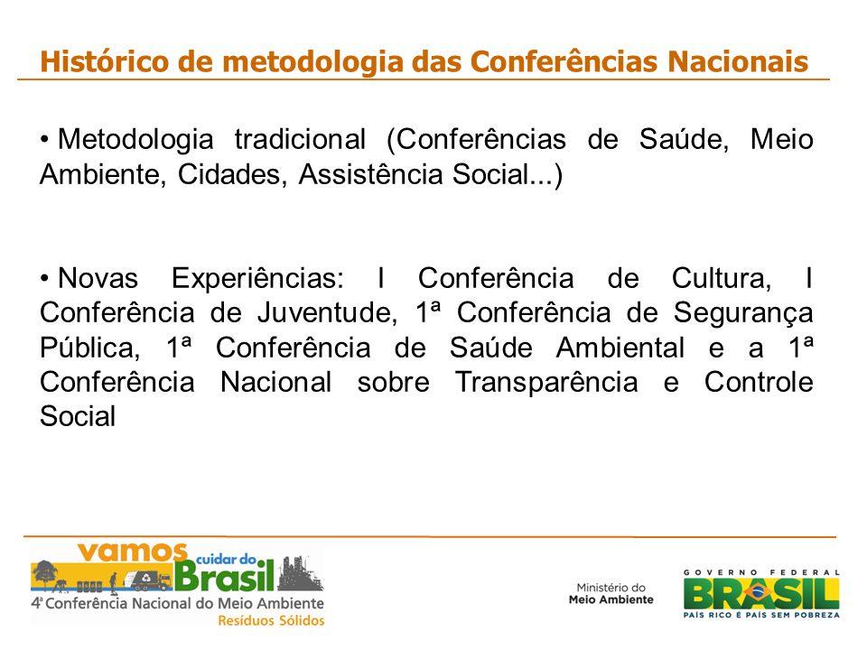 Metodologia tradicional (Conferências de Saúde, Meio Ambiente, Cidades, Assistência Social...) Novas Experiências: I Conferência de Cultura, I Conferê