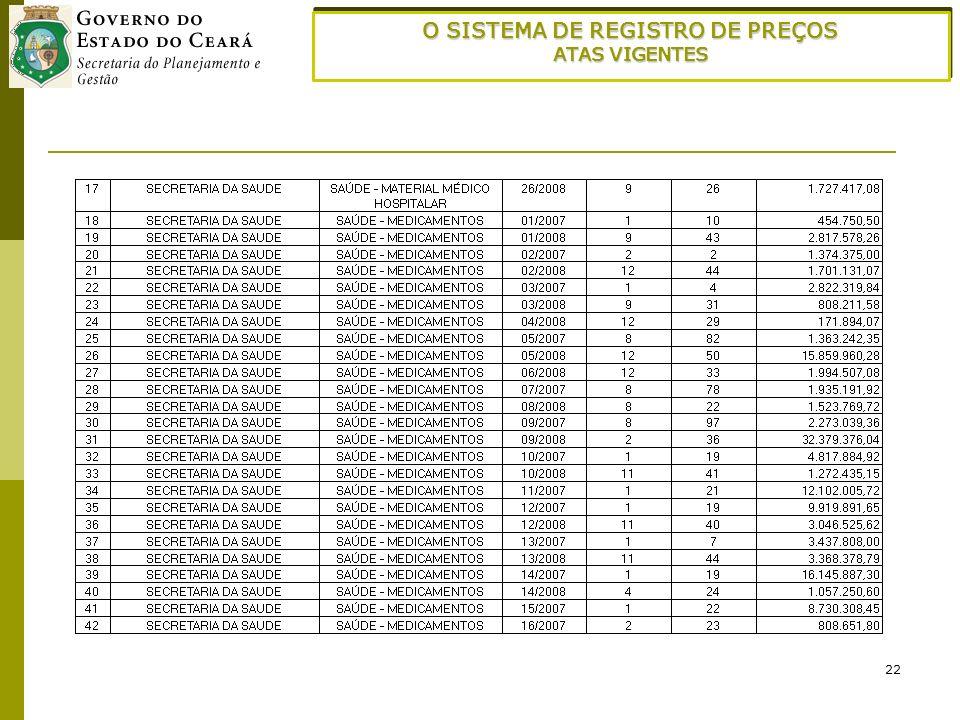 22 O SISTEMA DE REGISTRO DE PREÇOS ATAS VIGENTES O SISTEMA DE REGISTRO DE PREÇOS ATAS VIGENTES