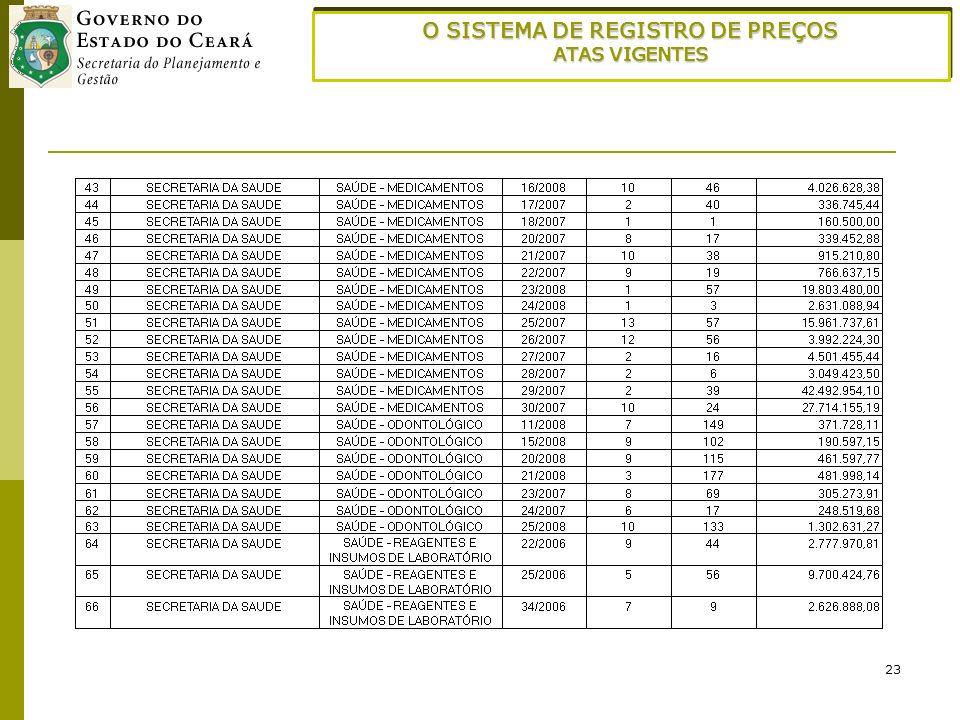 23 O SISTEMA DE REGISTRO DE PREÇOS ATAS VIGENTES O SISTEMA DE REGISTRO DE PREÇOS ATAS VIGENTES