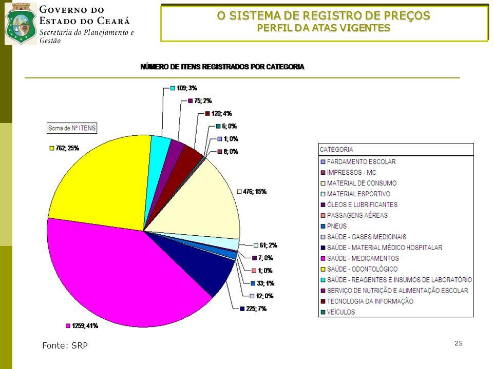 25 Fonte: SRP O SISTEMA DE REGISTRO DE PREÇOS PERFIL DA ATAS VIGENTES O SISTEMA DE REGISTRO DE PREÇOS PERFIL DA ATAS VIGENTES