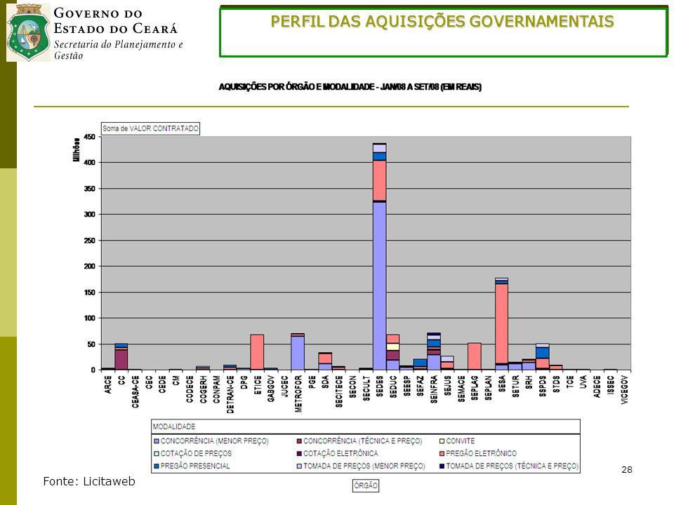 28 PERFIL DAS AQUISIÇÕES GOVERNAMENTAIS Fonte: Licitaweb