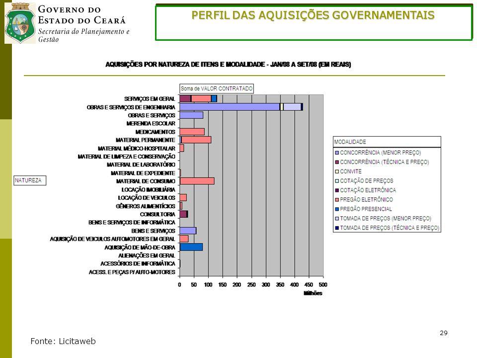 29 PERFIL DAS AQUISIÇÕES GOVERNAMENTAIS Fonte: Licitaweb