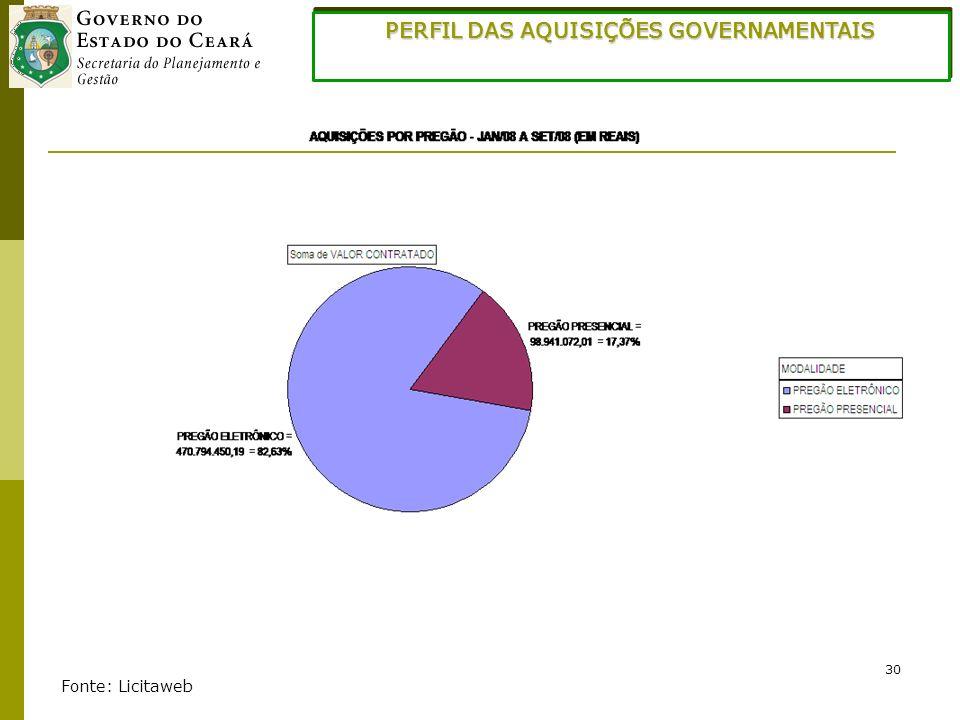 30 PERFIL DAS AQUISIÇÕES GOVERNAMENTAIS Fonte: Licitaweb