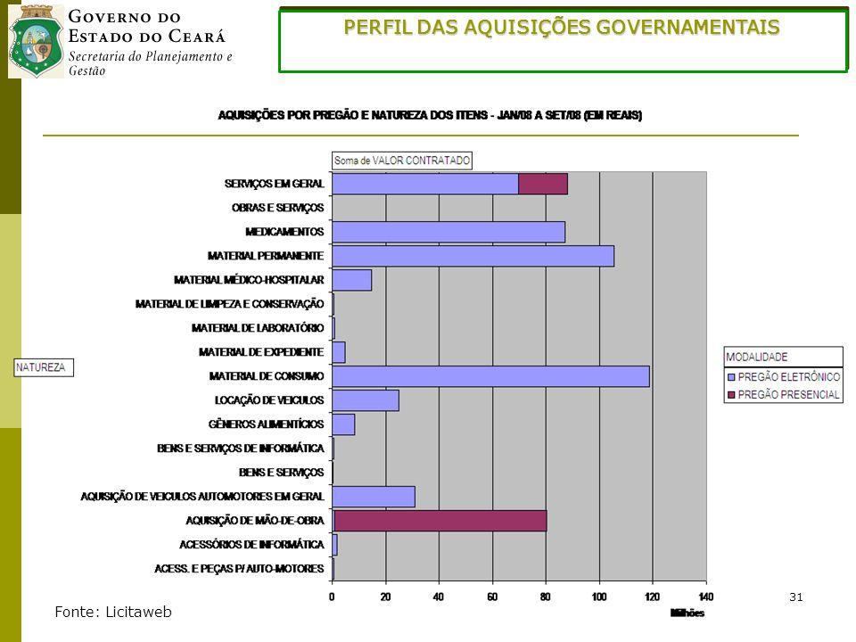 31 PERFIL DAS AQUISIÇÕES GOVERNAMENTAIS Fonte: Licitaweb