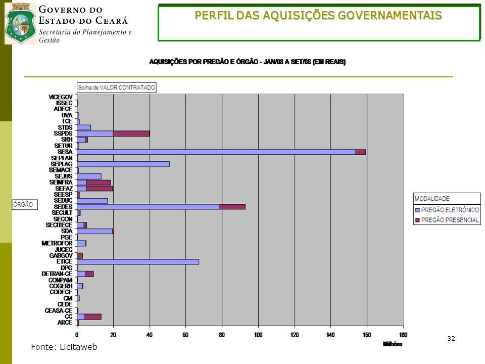 32 PERFIL DAS AQUISIÇÕES GOVERNAMENTAIS Fonte: Licitaweb