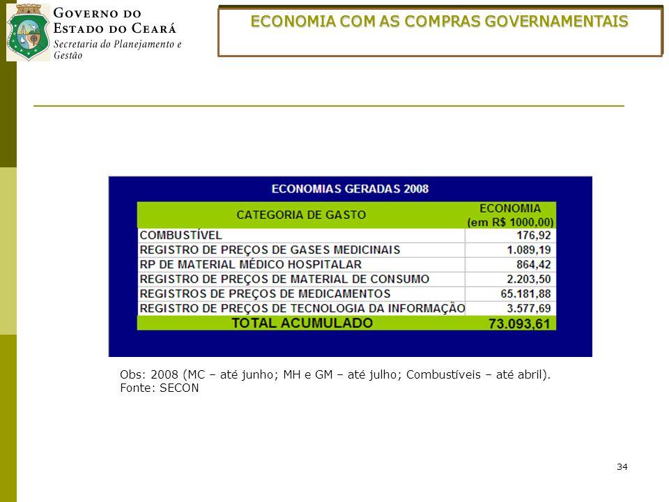 34 ECONOMIA COM AS COMPRAS GOVERNAMENTAIS Obs: 2008 (MC – até junho; MH e GM – até julho; Combustíveis – até abril). Fonte: SECON