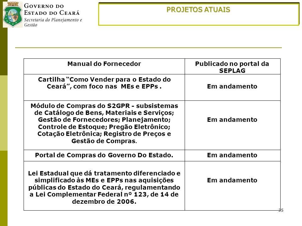 35 PROJETOS ATUAIS Em andamento Lei Estadual que dá tratamento diferenciado e simplificado às MEs e EPPs nas aquisições públicas do Estado do Ceará, r