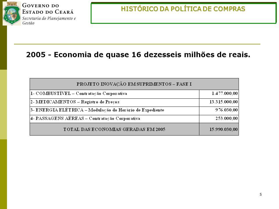 5 2005 - Economia de quase 16 dezesseis milhões de reais. HISTÓRICO DA POLÍTICA DE COMPRAS