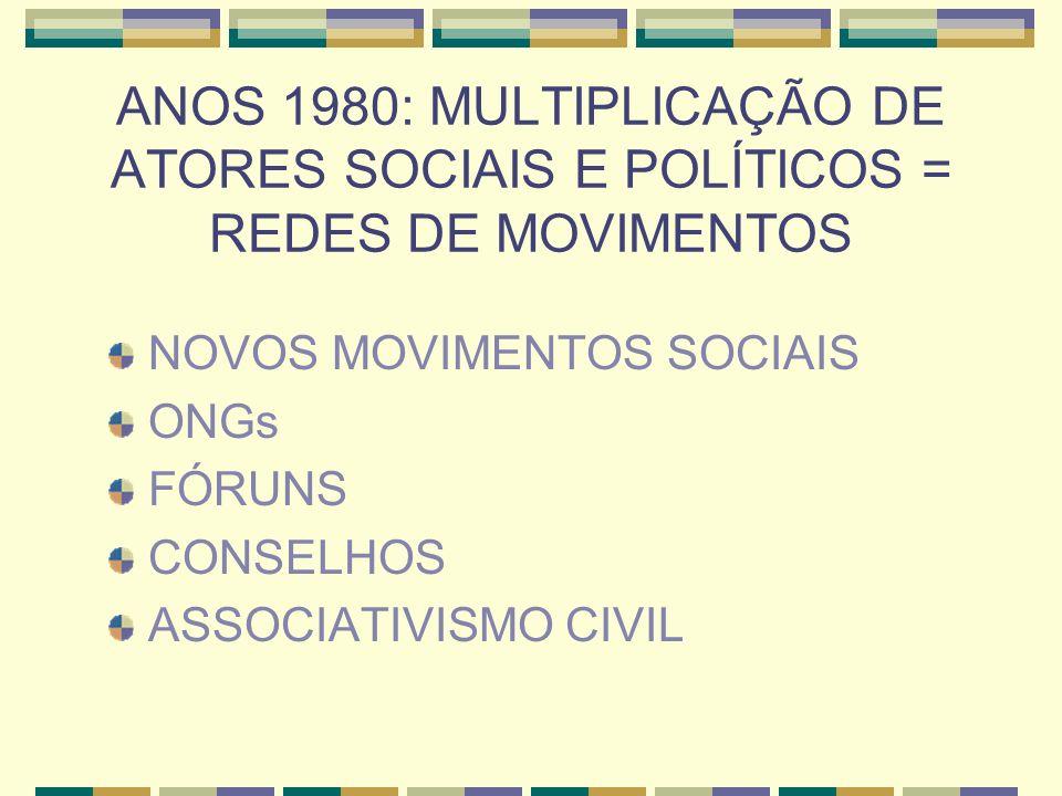 ANOS 1980: MULTIPLICAÇÃO DE ATORES SOCIAIS E POLÍTICOS = REDES DE MOVIMENTOS NOVOS MOVIMENTOS SOCIAIS ONGs FÓRUNS CONSELHOS ASSOCIATIVISMO CIVIL