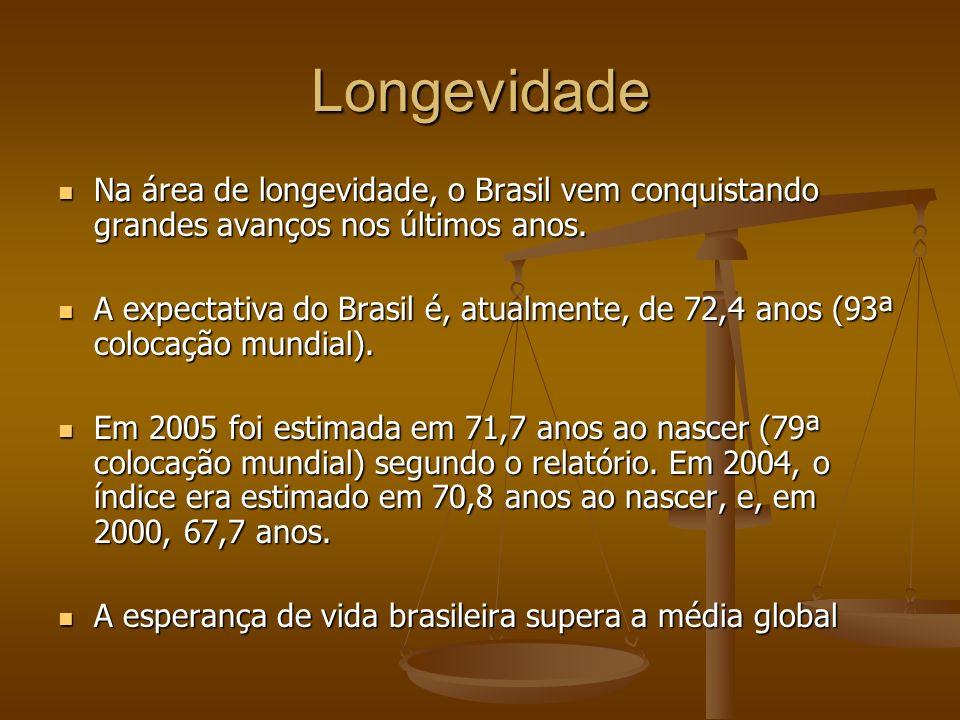 Longevidade Na área de longevidade, o Brasil vem conquistando grandes avanços nos últimos anos. Na área de longevidade, o Brasil vem conquistando gran