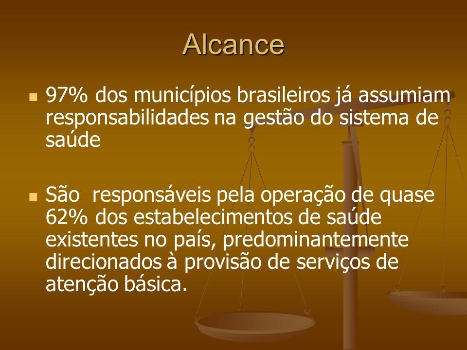Alcance 97% dos municípios brasileiros já assumiam responsabilidades na gestão do sistema de saúde São responsáveis pela operação de quase 62% dos est