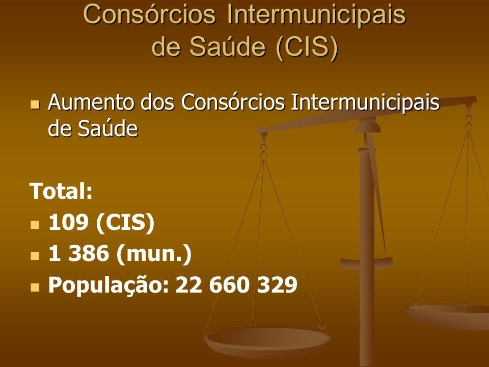 Consórcios Intermunicipais de Saúde (CIS) Aumento dos Consórcios Intermunicipais de Saúde Aumento dos Consórcios Intermunicipais de Saúde Total: 109 (