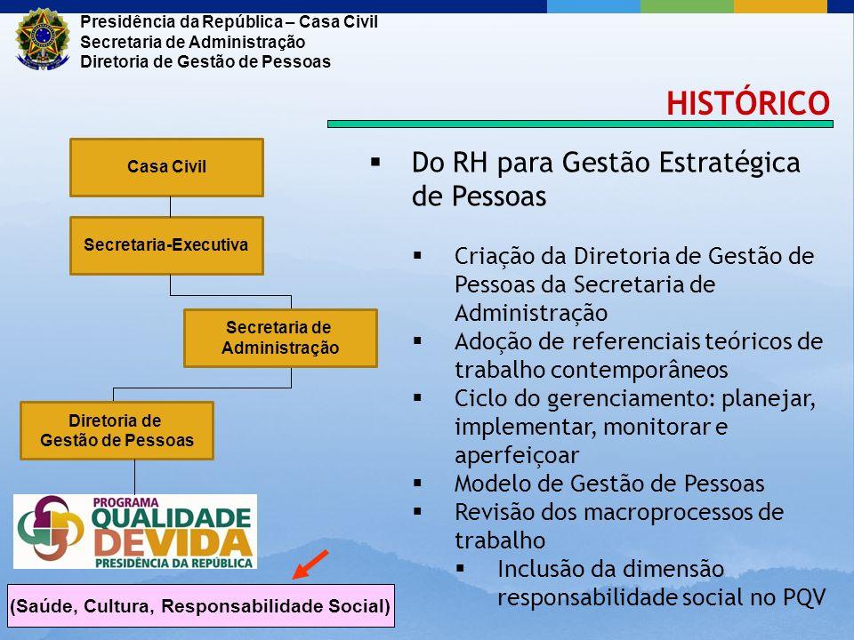 HISTÓRICO Do RH para Gestão Estratégica de Pessoas Criação da Diretoria de Gestão de Pessoas da Secretaria de Administração Adoção de referenciais teó