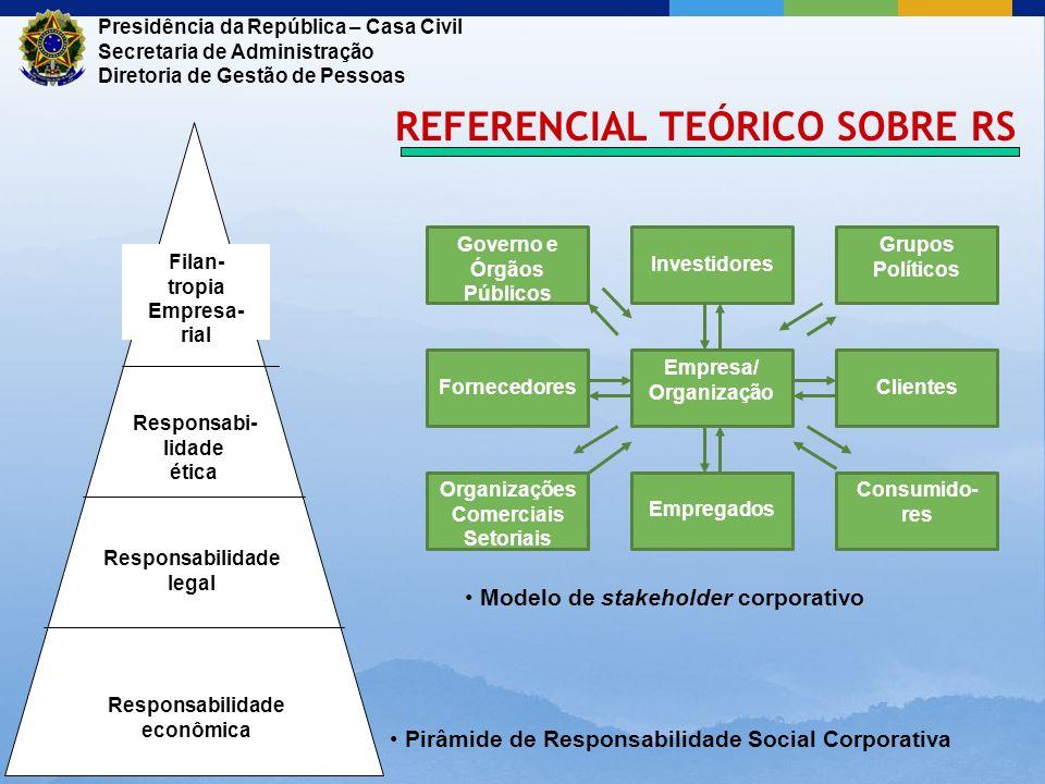 Presidência da República – Casa Civil Secretaria de Administração Diretoria de Gestão de Pessoas REFERENCIAL TEÓRICO SOBRE RS Responsabilidade econômi