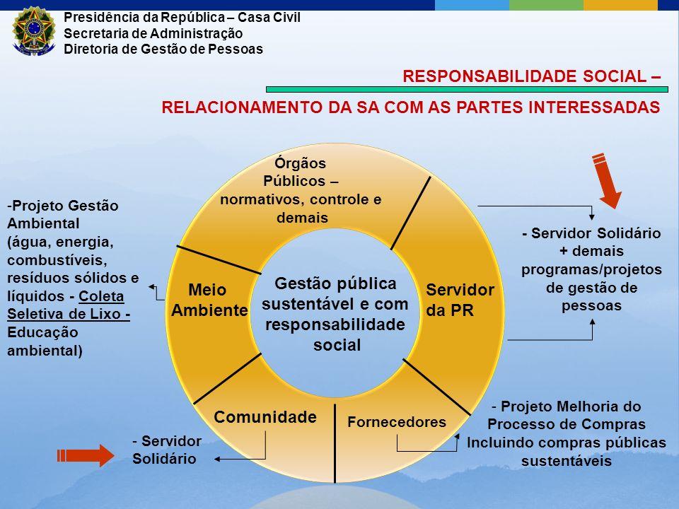 RESPONSABILIDADE SOCIAL – RELACIONAMENTO DA SA COM AS PARTES INTERESSADAS Gestão pública sustentável e com responsabilidade social Servidor da PR Forn