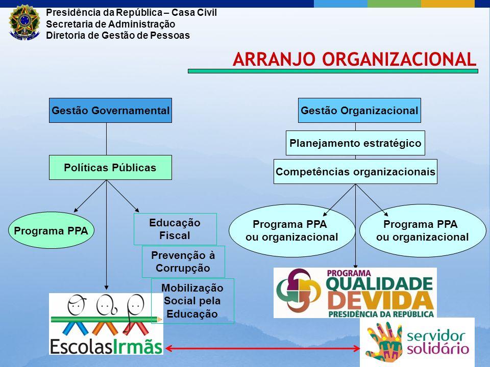 Prevenção à Corrupção Gestão Governamental Programa PPA Gestão Organizacional Políticas Públicas Planejamento estratégico Competências organizacionais