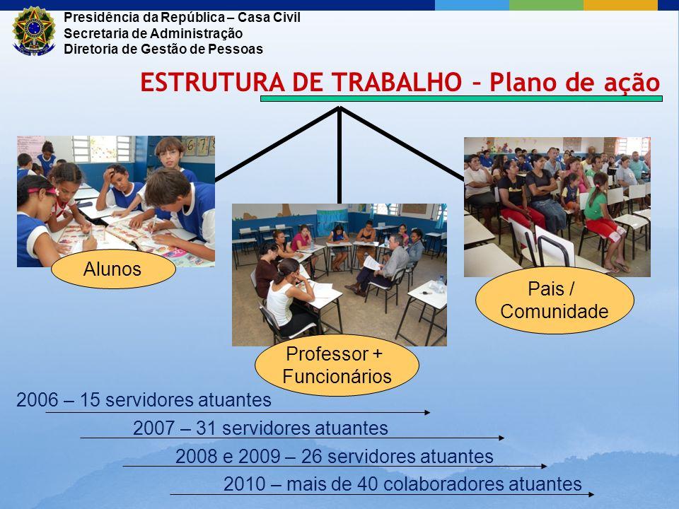 2006 – 15 servidores atuantes 2007 – 31 servidores atuantes Alunos Professor + Funcionários Pais / Comunidade Presidência da República – Casa Civil Se
