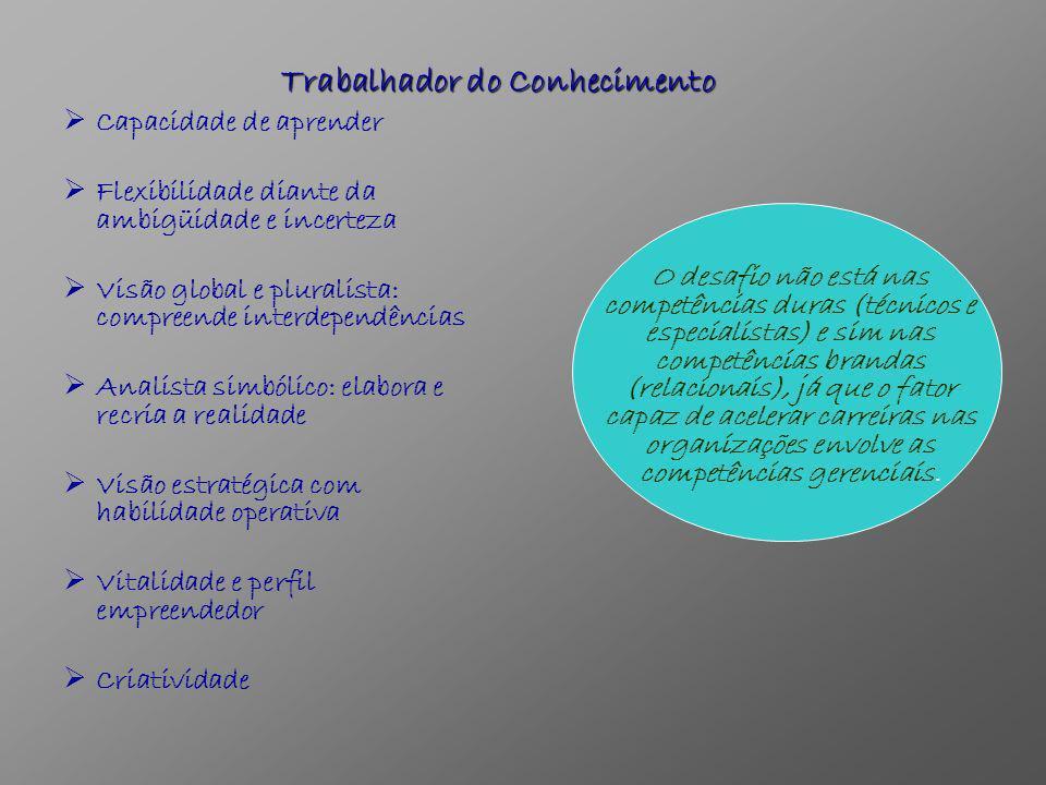 Pessoa e Conhecimento Competências (Conhecimento + habilidades + atitudes adequadas) Competências duras: são uniformes, concretas, demonstráveis e, em