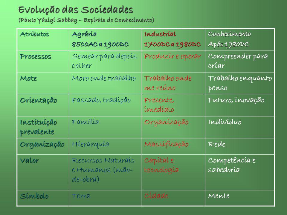 DESAFIOS Oráculo de Delphos Oráculo de Delphos Estabilidade – normose, mesmose, certeza Estabilidade – normose, mesmose, certeza Regulamentação do Bem Social privatizado: Regulamentação do Bem Social privatizado: 1.