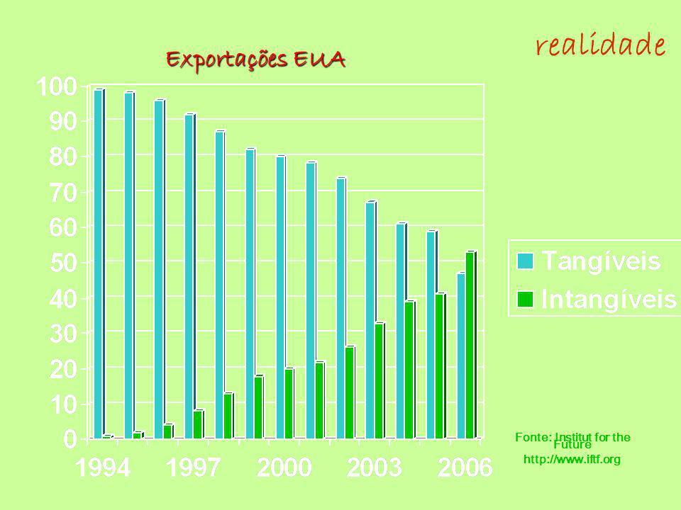 Exportações EUA Fonte: Institut for the Future http://www.iftf.org realidade