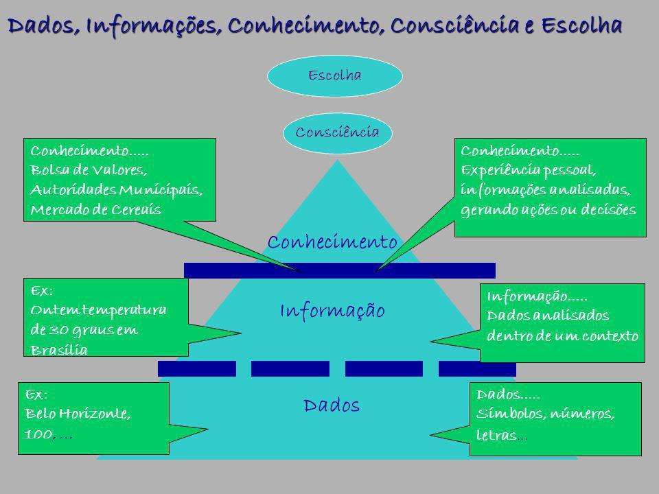 Dados, Informações, Conhecimento, Consciência e Escolha Conhecimento Informação Dados Informação.....