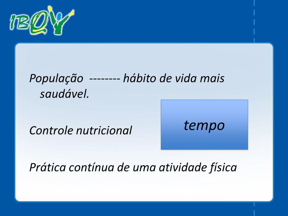 População -------- hábito de vida mais saudável. Controle nutricional Prática contínua de uma atividade física tempo