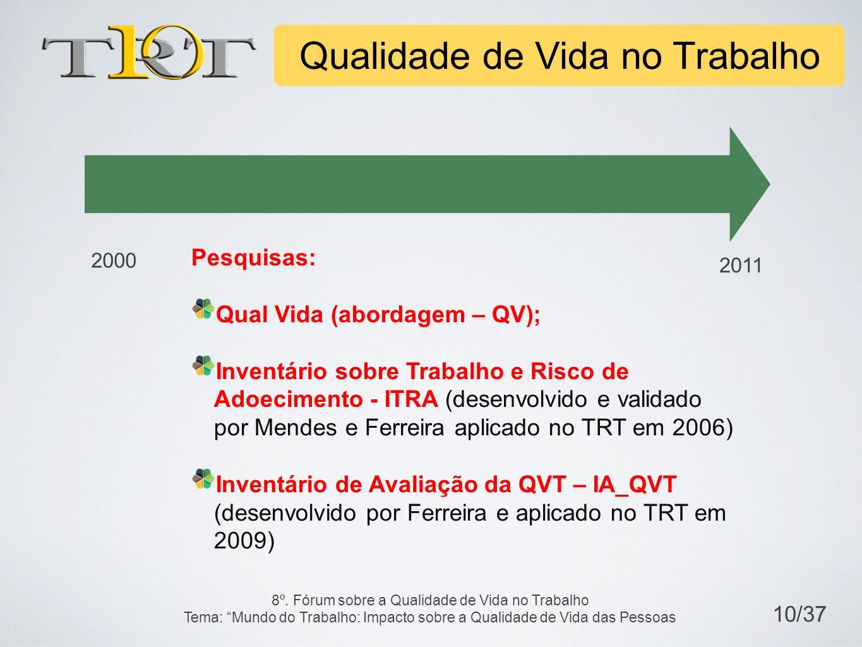 Pesquisas: Qual Vida (abordagem – QV); Inventário sobre Trabalho e Risco de Adoecimento - ITRA (desenvolvido e validado por Mendes e Ferreira aplicado no TRT em 2006) Inventário de Avaliação da QVT – IA_QVT (desenvolvido por Ferreira e aplicado no TRT em 2009) 2000 2011 Qualidade de Vida no Trabalho 10/37 8º.