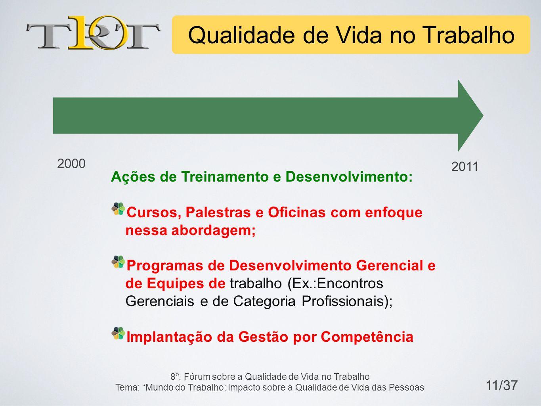 Ações de Treinamento e Desenvolvimento: Cursos, Palestras e Oficinas com enfoque nessa abordagem; Programas de Desenvolvimento Gerencial e de Equipes de trabalho (Ex.:Encontros Gerenciais e de Categoria Profissionais); Implantação da Gestão por Competência 2000 2011 Qualidade de Vida no Trabalho 11/37 8º.