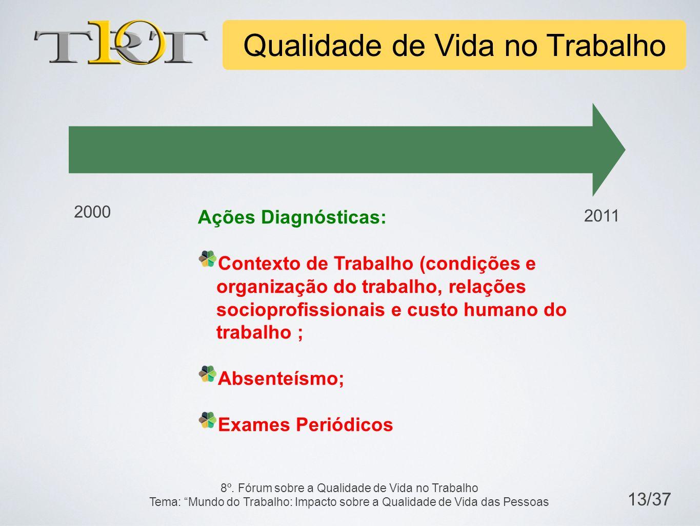 Ações Diagnósticas: Contexto de Trabalho (condições e organização do trabalho, relações socioprofissionais e custo humano do trabalho ; Absenteísmo; E