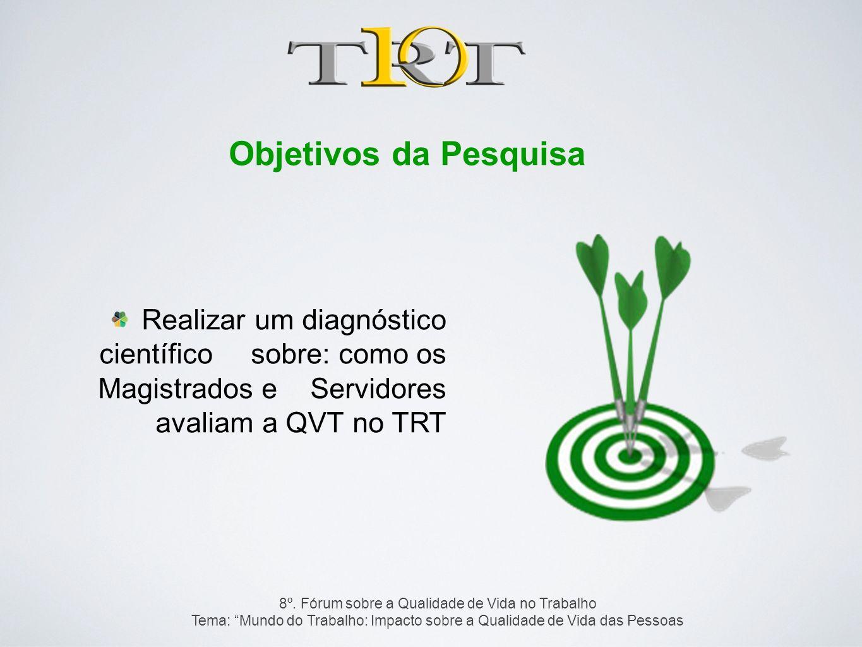 Objetivos da Pesquisa Realizar um diagnóstico científico sobre: como os Magistrados e Servidores avaliam a QVT no TRT 8º. Fórum sobre a Qualidade de V