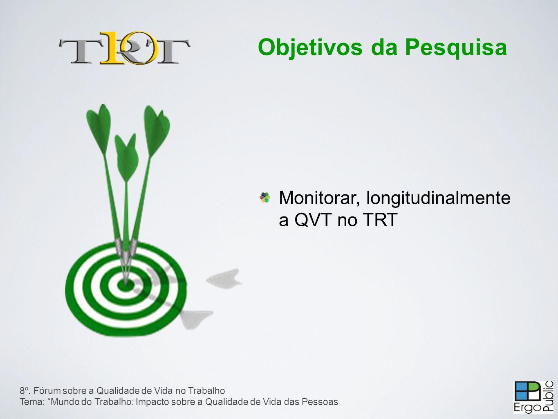 Monitorar, longitudinalmente a QVT no TRT 8º.