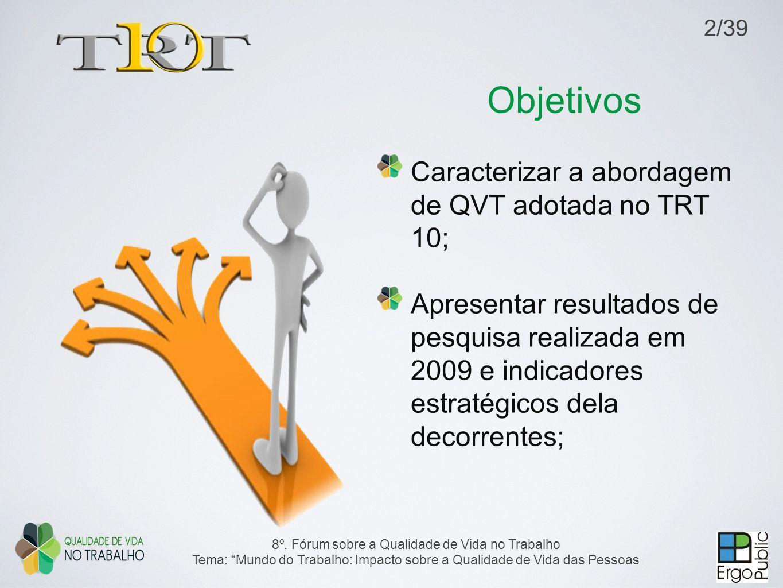 Objetivos Caracterizar a abordagem de QVT adotada no TRT 10; Apresentar resultados de pesquisa realizada em 2009 e indicadores estratégicos dela decor
