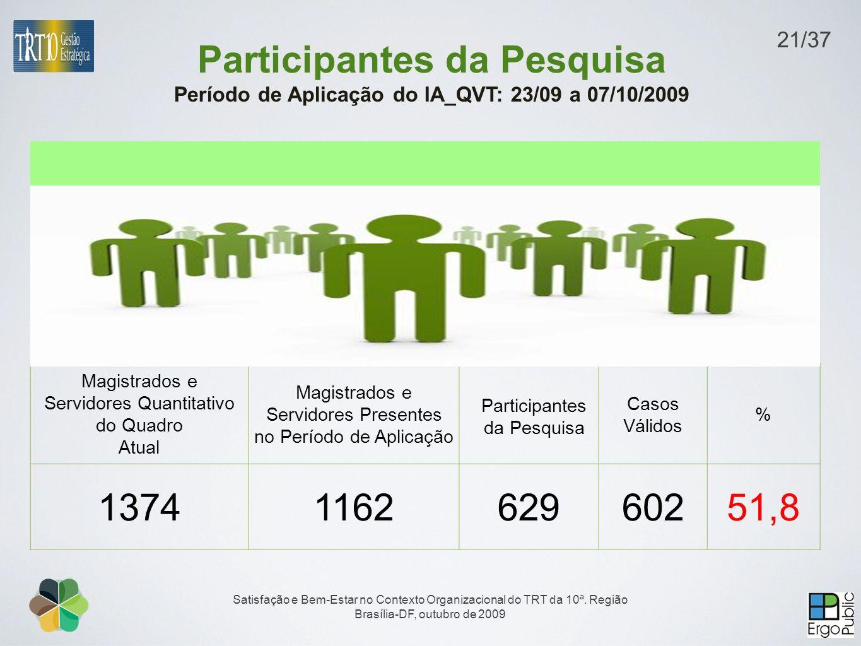 Magistrados e Servidores Quantitativo do Quadro Atual Magistrados e Servidores Presentes no Período de Aplicação Participantes da Pesquisa Casos Válid